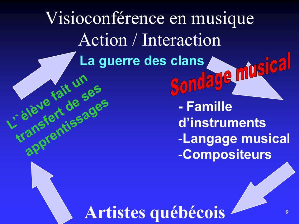 9 Visioconférence en musique Action / Interaction La guerre des clans - Famille d'instruments -Langage musical -Compositeurs L'`élève fait un transfert de ses apprentissages Artistes québécois