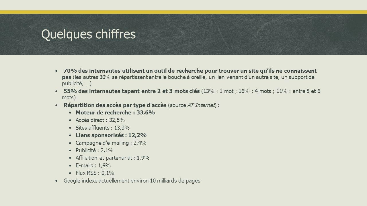 Quelques chiffres • 70% des internautes utilisent un outil de recherche pour trouver un site qu'ils ne connaissent pas (les autres 30% se répartissent entre le bouche à oreille, un lien venant d'un autre site, un support de publicité, …) • 55% des internautes tapent entre 2 et 3 mots clés (13% : 1 mot ; 16% : 4 mots ; 11% : entre 5 et 6 mots) • Répartition des accès par type d'accès (source AT Internet) : •Moteur de recherche : 33,6% •Accès direct : 32,5% •Sites affluents : 13,3% •Liens sponsorisés : 12,2% •Campagne d'e-mailing : 2,4% •Publicité : 2,1% •Affiliation et partenariat : 1,9% •E-mails : 1,9% •Flux RSS : 0,1% • Google indexe actuellement environ 10 milliards de pages