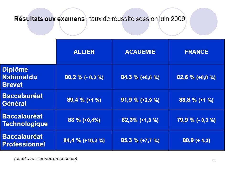 10 ALLIERACADEMIEFRANCE Diplôme National du Brevet 80,2 % (- 0,3 %) 84,3 % (+0,6 %) 82,6 % (+0,8 %) Baccalauréat Général 89,4 % (+1 %) 91,9 % (+2,9 %) 88,8 % (+1 %) Baccalauréat Technologique 83 % (+0,4%) 82,3% (+1,8 %) 79,9 % (- 0,3 %) Baccalauréat Professionnel 84,4 % (+10,3 %) 85,3 % (+7,7 %) 80,9 (+ 4,3) Résultats aux examens : taux de réussite session juin 2009 (écart avec l'année précédente)