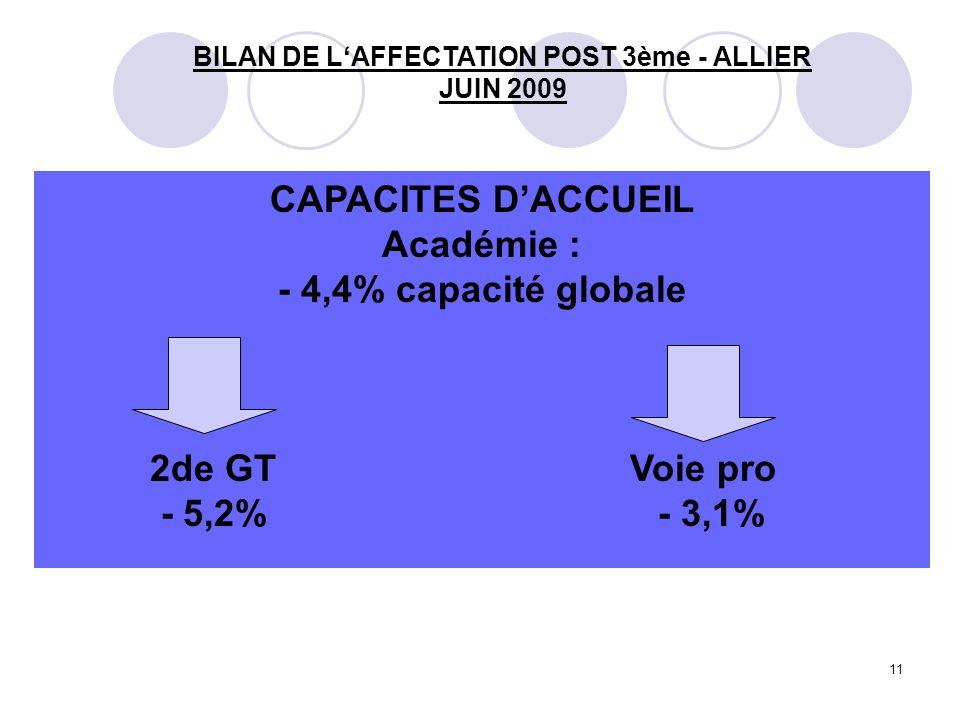 11 CAPACITES D'ACCUEIL Académie : - 4,4% capacité globale 2de GT Voie pro - 5,2% - 3,1% BILAN DE L'AFFECTATION POST 3ème - ALLIER JUIN 2009