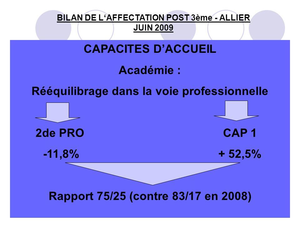 12 BILAN DE L'AFFECTATION POST 3ème - ALLIER JUIN 2009 CAPACITES D'ACCUEIL Académie : Rééquilibrage dans la voie professionnelle 2de PROCAP 1 -11,8% + 52,5% Rapport 75/25 (contre 83/17 en 2008)