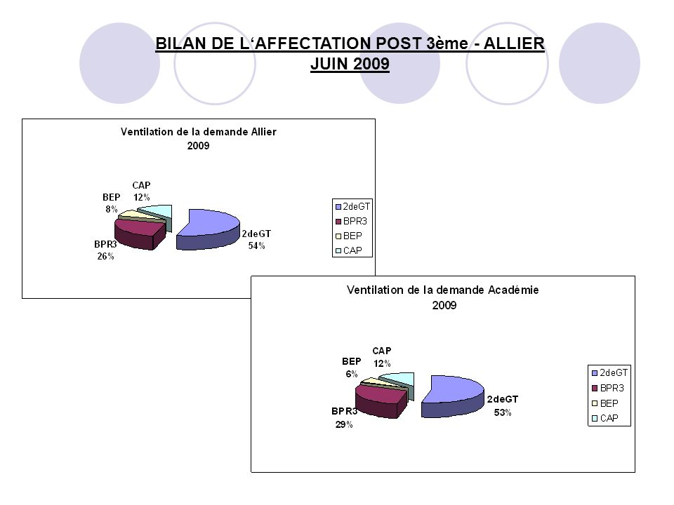 15 BILAN DE L'AFFECTATION POST 3ème - ALLIER JUIN 2009