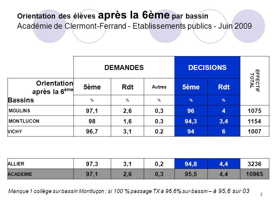 2 Orientation des élèves après la 6ème par bassin Académie de Clermont-Ferrand - Etablissements publics - Juin 2009 DEMANDESDECISIONS EFFECTIF TOTAL Orientation après la 6 ème Bassins 5èmeRdt Autres 5èmeRdt %%% MOULINS 97,12,60,39641075 MONTLUCON 981,60.394,33,41154 VICHY 96,73,10.29461007 ALLIER 97,33,10,294,84,43236 ACADEMIE 97,12,60,395,54,410965 Manque 1 collège sur bassin Montluçon : si 100¨% passage TX à 96,6% sur bassin – à 95,6 sur 03