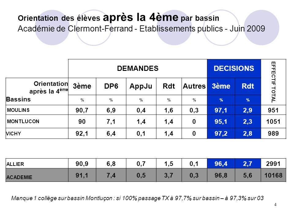 4 Orientation des élèves après la 4ème par bassin Académie de Clermont-Ferrand - Etablissements publics - Juin 2009 DEMANDESDECISIONS EFFECTIF TOTAL Orientation après la 4 ème Bassins 3èmeDP6AppJuRdtAutres3èmeRdt %%%% MOULINS 90,76,90,41,60,397,12,9951 MONTLUCON 907,11,4 095,12,31051 VICHY 92,16,40,11,4097,22,8989 ALLIER 90,96,80,71,50,196,42,72991 ACADEMIE 91,17,40,53,70,396,85,610168 Manque 1 collège sur bassin Montluçon : si 100% passage TX à 97,7% sur bassin – à 97,3% sur 03