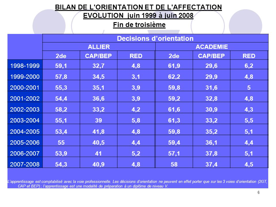 6 Decisions d'orientation ALLIERACADEMIE 2deCAP/BEPRED2deCAP/BEPRED 1998-199959,132,74,861,929,66,2 1999-200057,834,53,162,229,94,8 2000-200155,335,13