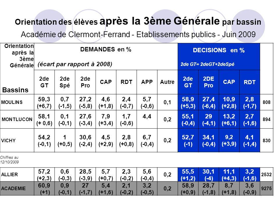 7 Orientation des élèves après la 3ème Générale par bassin Académie de Clermont-Ferrand - Etablissements publics - Juin 2009 Orientation après la 3ème Générale Bassins DEMANDES en % (écart par rapport à 2008) DECISIONS en % 2de GT= 2deGT+2deSpé 2de GT 2de Spé 2de Pro CAPRDTAPPAutre 2de GT 2DE Pro CAPRDT MOULINS 59,3 (+6,7) 0,7 (-1,5) 27,2 (-5,8) 4,6 (+1,8) 2,4 (-0,7) 5,7 (-0,6) 0,1 58,9 (+5,3) 27,4 (-6,4) 10,9 (+2,8) 2,8 (-1,7) 808 MONTLUCON 58,1 (+ 0,6) 0,1 (-0,1) 27,6 (-3,4) 7,9 (+3,4) 1,7 (-0,6) 4,4 0,2 55,1 (-0,4) 29 (-4,1) 13,2 (+6,1) 2,7 (-1,6) 894 VICHY 54,2 (-0,1) 1 (+0,5) 30,6 (-2,4) 4,5 (+2,9) 2,8 (+0,8) 6,7 (-0,4) 0,2 52,7 (-1) 34,1 (-0,4) 9,2 (+3,9) 4,1 (-1,4) 830 Chiffres au 12/10/2009 ALLIER 57,2 (+2,3) 0,6 (-0,3) 28,5 (-3,9) 5,7 (+0,7) 2,3 (-0,2) 5,6 (-0,4) 0,2 55,5 (+1,2) 30,1 (-4) 11,1 (+4,3) 3,2 (-1,6) 2532 ACADEMIE 60,9 (+1) 0,9 (-0,1) 27 (-1,7) 5,4 (+1,6) 2,1 (-0,2) 3,2 (-0,5) 0,2 58,9 (+0,9) 28,7 (-1,8) 8,7 (+1,8) 3,6 (-0,9) 9275