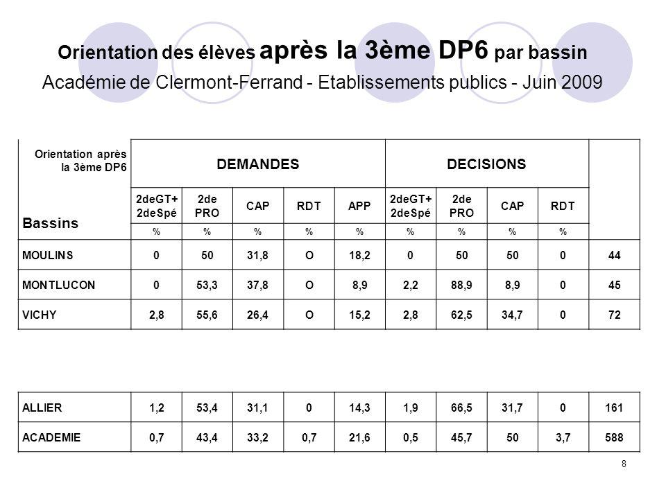 8 Orientation des élèves après la 3ème DP6 par bassin Académie de Clermont-Ferrand - Etablissements publics - Juin 2009 Orientation après la 3ème DP6 Bassins DEMANDESDECISIONS 2deGT+ 2deSpé 2de PRO CAPRDTAPP 2deGT+ 2deSpé 2de PRO CAPRDT %%%%% MOULINS05031,8O18,2050 044 MONTLUCON053,337,8O8,92,288,98,9045 VICHY2,855,626,4O15,22,862,534,7072 ALLIER1,253,431,1014,31,966,531,70161 ACADEMIE0,743,433,20,721,60,545,7503,7588