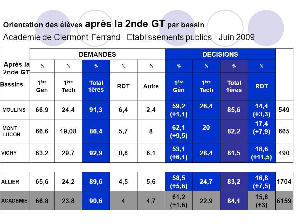9 Orientation des élèves après la 2nde GT par bassin Académie de Clermont-Ferrand - Etablissements publics - Juin 2009 Après la 2nde GT Bassins DEMANDESDECISIONS %%%%% 1 ère Gén 1 ère Tech Total 1ères RDTAutre 1 ère Gén 1 ère Tech Total 1ères RDT MOULINS 66,924,491,36,42,4 59,2 (+1,1) 26,4 85,6 14,4 (+3,3) 549 MONT LUCON 66,619,0886,45,78 62,1 (+9,5) 20 82,2 17,4 (+7,9)665 VICHY 63,229,792,90,86,1 53,1 (+6,1) 28,481,5 18,6 (+11,5) 490 ALLIER 65,624,289,64,55,6 58,5 (+5,6) 24,783,2 16,8 (+7,5) 1704 ACADEMIE 66,823,890,644,7 61,2 (+1,6) 22,984,1 15,8 (+3) 6159