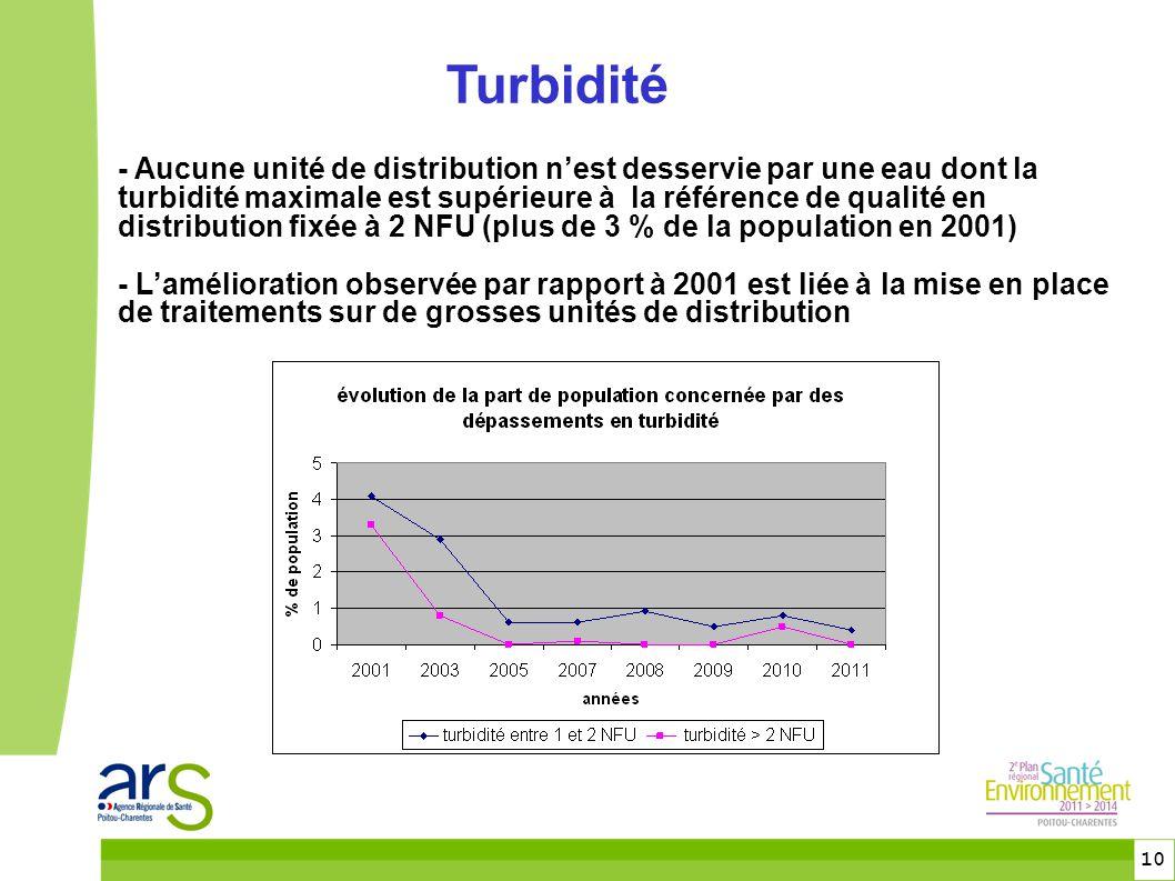 10 - Aucune unité de distribution n'est desservie par une eau dont la turbidité maximale est supérieure à la référence de qualité en distribution fixée à 2 NFU (plus de 3 % de la population en 2001) - L'amélioration observée par rapport à 2001 est liée à la mise en place de traitements sur de grosses unités de distribution Turbidité