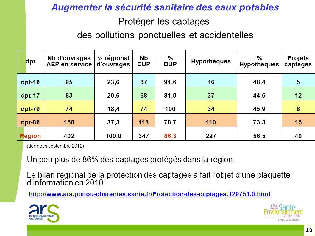 18 Augmenter la sécurité sanitaire des eaux potables Protéger les captages des pollutions ponctuelles et accidentelles (données septembre 2012) Un peu plus de 86% des captages protégés dans la région.