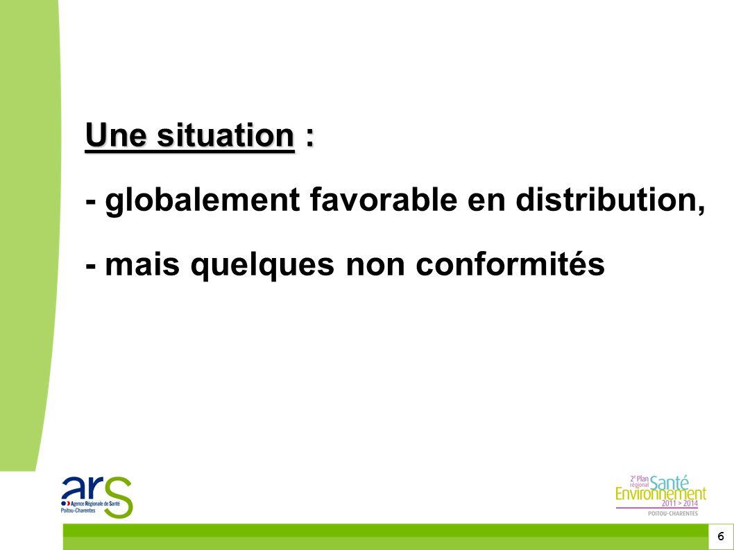 6 Une situation : Une situation : - globalement favorable en distribution, - mais quelques non conformités