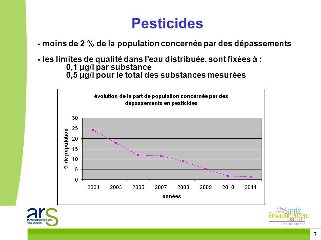 8 Nitrates Aucune unité de distribution n'est desservie par une eau contenant plus de 50 mg/l de nitrates en moyenne, mais pour 0,3 % des usagers la concentration maximale en nitrates peut occasionnellement dépasser 50 mg/l