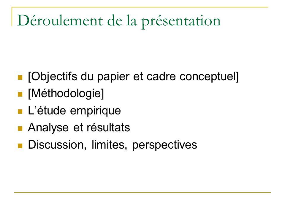 Déroulement de la présentation  [Objectifs du papier et cadre conceptuel]  [Méthodologie]  L'étude empirique  Analyse et résultats  Discussion, limites, perspectives