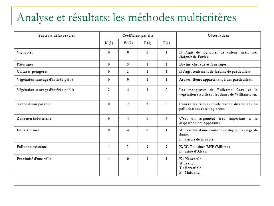 Analyse et résultats: les méthodes multicritères Facteurs défavorablesCoefficient par siteObservations K (1)W (2)T (3)F(4) Vignobles0001Il s'agit de vignobles de valeur, mais très éloignés de Farley.