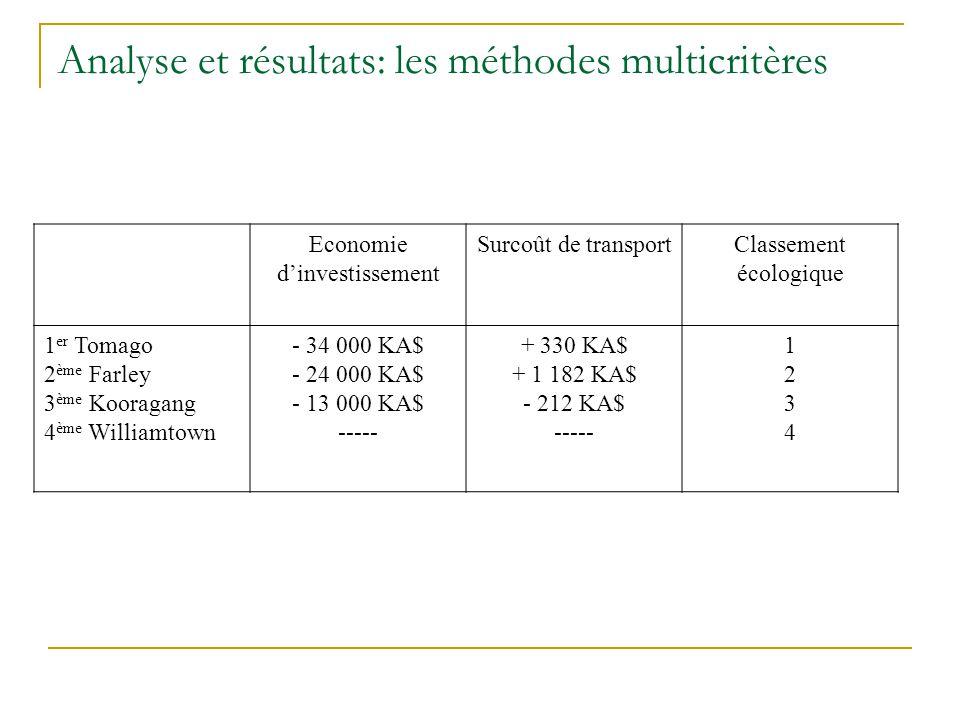 Analyse et résultats: les méthodes multicritères Economie d'investissement Surcoût de transportClassement écologique 1 er Tomago 2 ème Farley 3 ème Kooragang 4 ème Williamtown - 34 000 KA$ - 24 000 KA$ - 13 000 KA$ ----- + 330 KA$ + 1 182 KA$ - 212 KA$ ----- 12341234