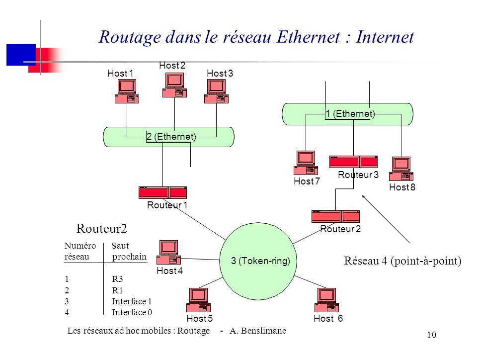 Les réseaux ad hoc mobiles : Routage - A. Benslimane 9 Routage dans le réseau Ethernet : sans connexion