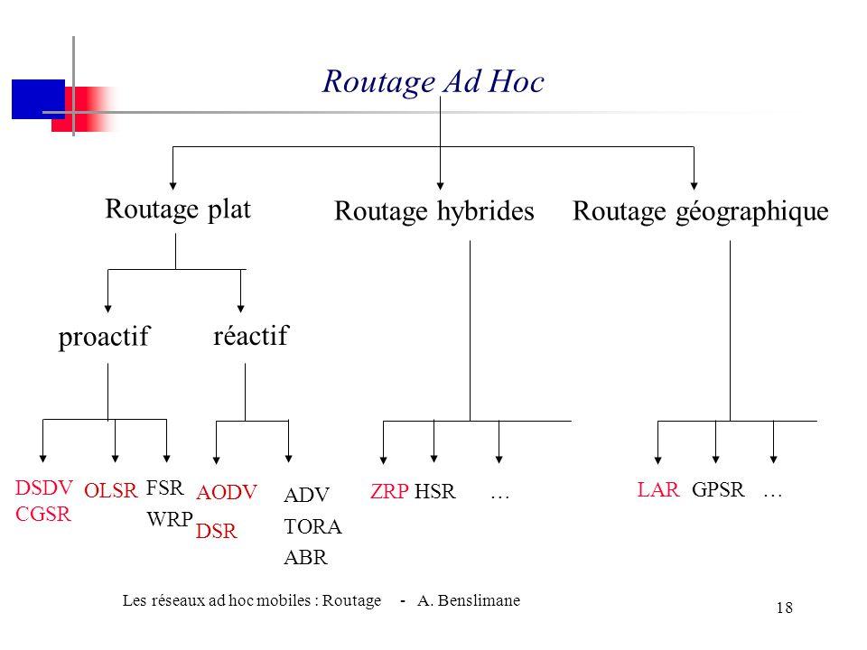 Les réseaux ad hoc mobiles : Routage - A. Benslimane 17 Routage dans les MANETs w Solution - Concevoir des algorithmes spécialement pour les réseaux a