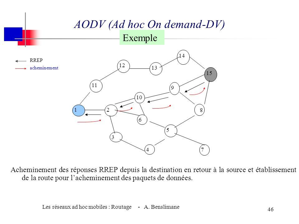Les réseaux ad hoc mobiles : Routage - A. Benslimane 45 AODV (Ad hoc On demand-DV) Exemple RREQ [1] [1,11] [1,11,12] [1,11,12,13] [1,11,12,13,14] [1]