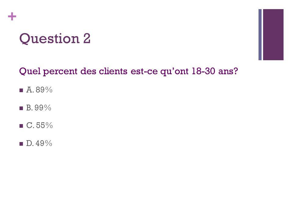 + Question 2 Quel percent des clients est-ce qu'ont 18-30 ans?  A. 89%  B. 99%  C. 55%  D. 49%