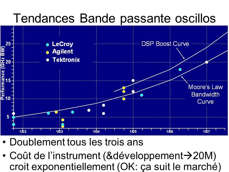 Tendances Bande passante oscillos •Doublement tous les trois ans •Coût de l'instrument (&développement  20M) croit exponentiellement (OK: ça suit le