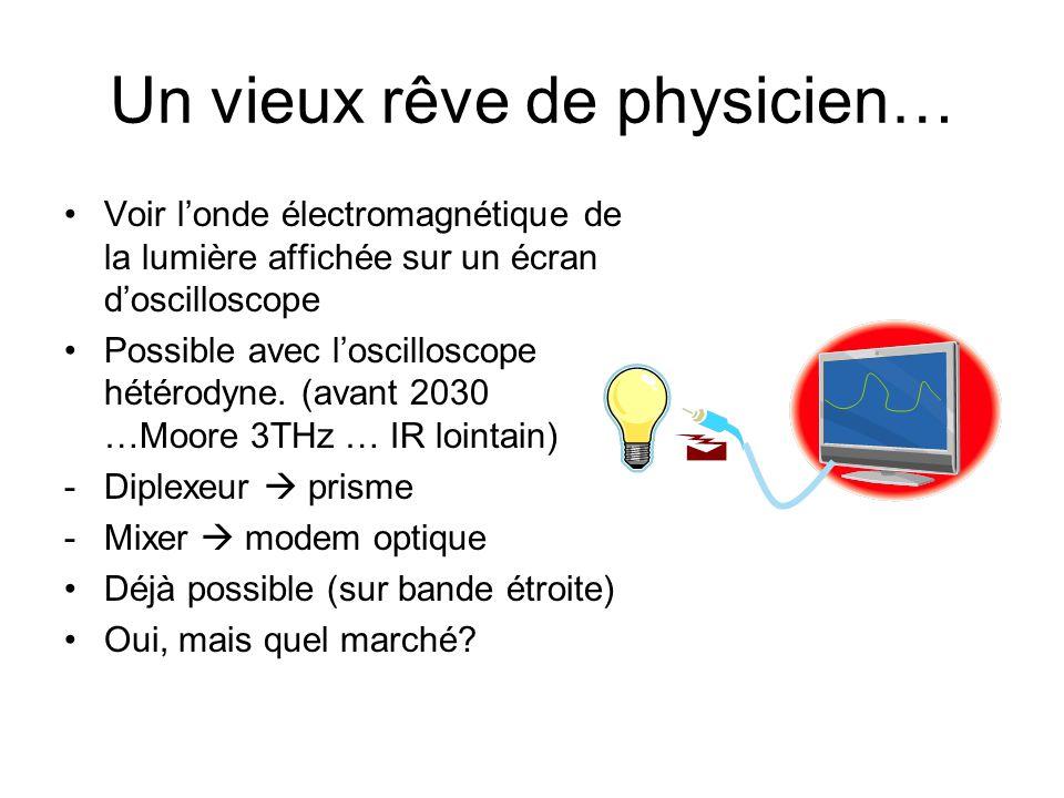 Un vieux rêve de physicien… •Voir l'onde électromagnétique de la lumière affichée sur un écran d'oscilloscope •Possible avec l'oscilloscope hétérodyne.