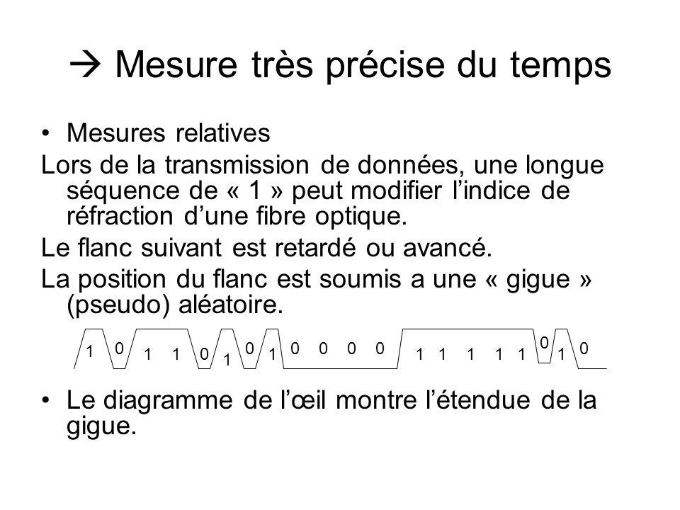  Mesure très précise du temps •Mesures relatives Lors de la transmission de données, une longue séquence de « 1 » peut modifier l'indice de réfraction d'une fibre optique.