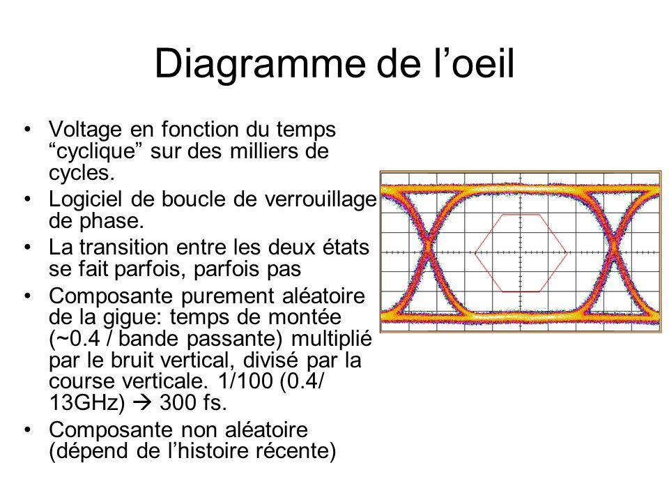 """Diagramme de l'oeil •Voltage en fonction du temps """"cyclique"""" sur des milliers de cycles. •Logiciel de boucle de verrouillage de phase. •La transition"""