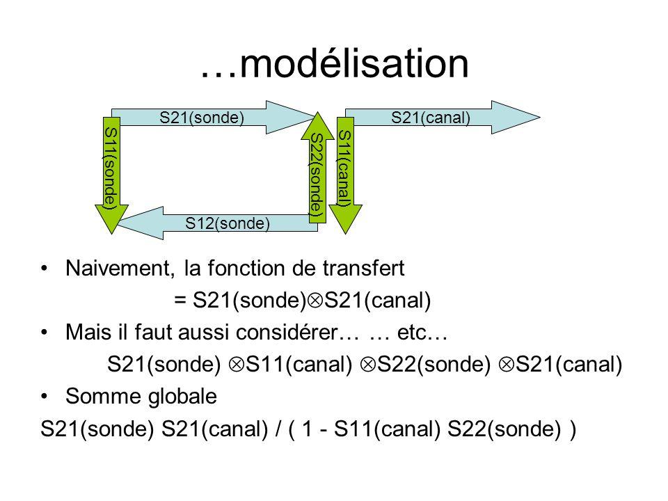 …modélisation •Naivement, la fonction de transfert = S21(sonde)  S21(canal) •Mais il faut aussi considérer… … etc… S21(sonde)  S11(canal)  S22(sonde)  S21(canal) •Somme globale S21(sonde) S21(canal) / ( 1 - S11(canal) S22(sonde) ) S21(sonde) S12(sonde) S21(canal) S11(canal) S22(sonde) S11(sonde)