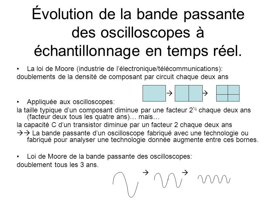 Évolution de la bande passante des oscilloscopes à échantillonnage en temps réel. •La loi de Moore (industrie de l'électronique/télécommunications): d