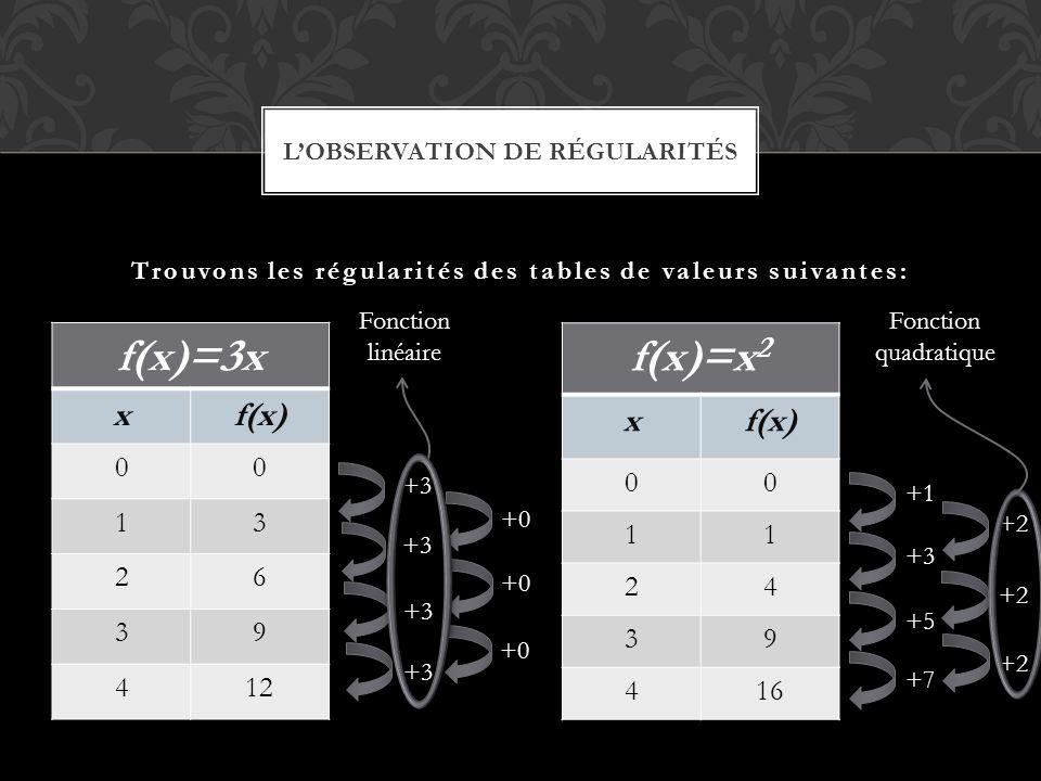 f(x)=3x xf(x) 00 13 26 39 412 f(x)=x 2 xf(x) 00 11 24 39 416 Trouvons les régularités des tables de valeurs suivantes: L'OBSERVATION DE RÉGULARITÉS +3 +1 +3 +5 +7 +2 +0 Fonction linéaire Fonction quadratique
