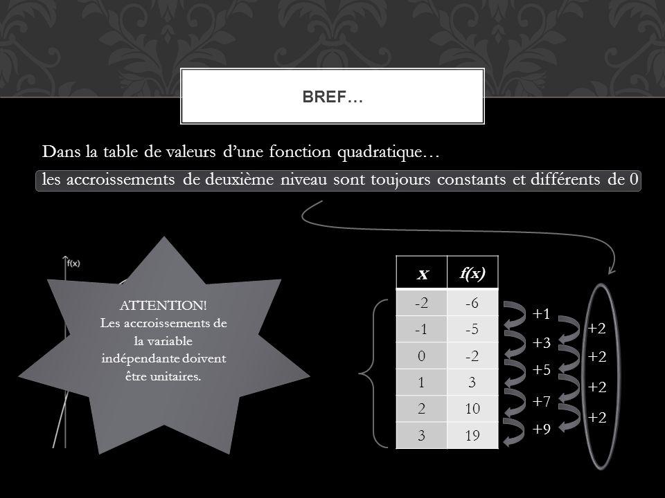 Dans la table de valeurs d'une fonction quadratique… les accroissements de deuxième niveau sont toujours constants et différents de 0 BREF… x f(x) -2-6 -5 0-2 13 210 319 +1 +3 +5 +7 +9 +2 ATTENTION.