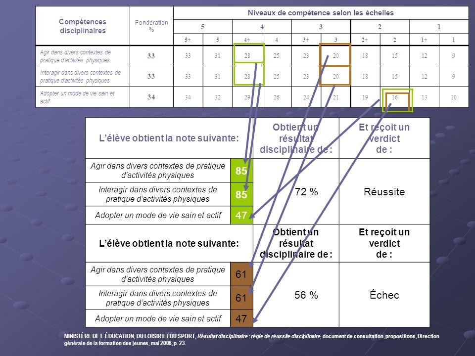 Compétences disciplinaires Pondération % Niveaux de compétence selon les échelles 54321 5+54+43+32+21+1 Agir dans divers contextes de pratique d'activ