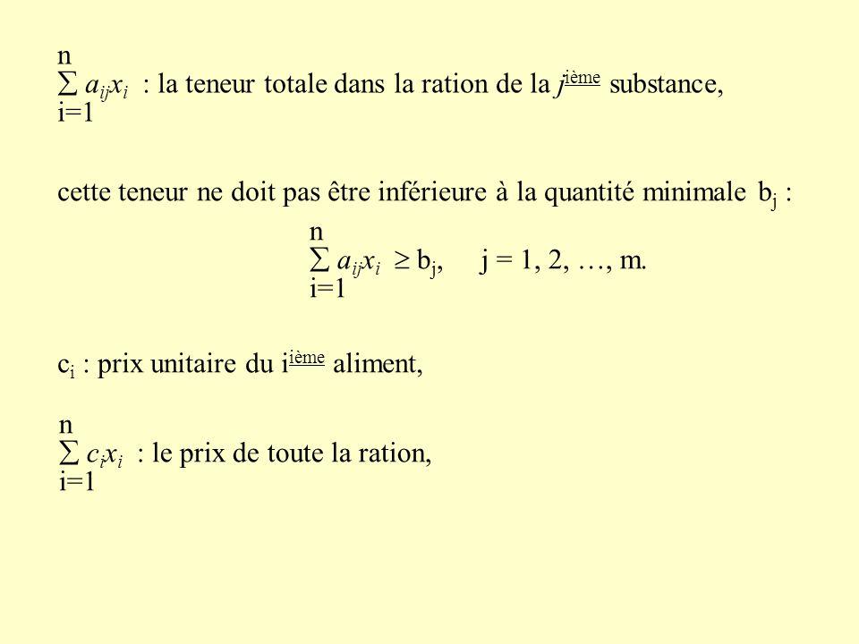 n  a ij x i : la teneur totale dans la ration de la j ième substance, i=1 cette teneur ne doit pas être inférieure à la quantité minimale b j : n  a ij x i  b j,j = 1, 2, …, m.