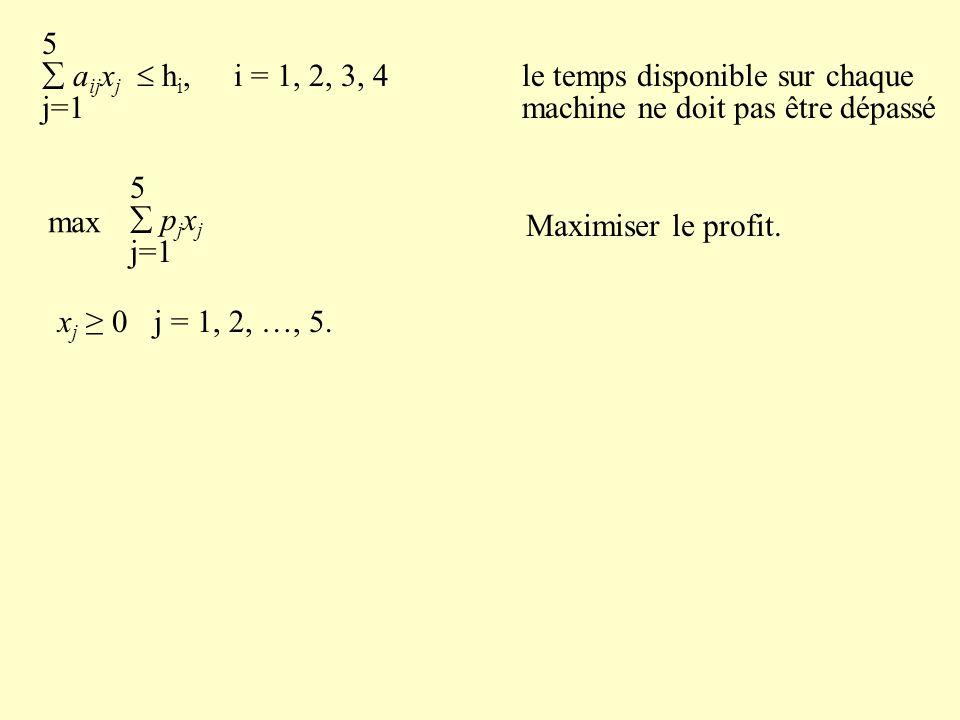 5  a ij x j  h i,i = 1, 2, 3, 4le temps disponible sur chaque j=1 machine ne doit pas être dépassé max 5  p j x j j=1 Maximiser le profit.