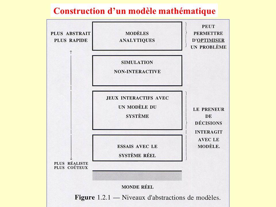 Problème général de programmation mathématique Minimiser f(x) sujet à :g i (x) = 0,i = 1, 2,..., m h j (x) ≤ 0,j = 1, 2,..., r x  S oùx = (x 1, x 2,..., x n )   n désigne les inconnus, f, g i et h j sont des fonctions de  n dans , S est un sous-ensemble de l espace  n.