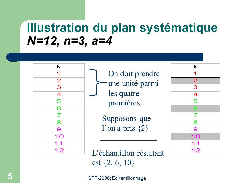 STT-2000; Échantillonnage 5 Illustration du plan systématique N=12, n=3, a=4 On doit prendre une unité parmi les quatre premières. Supposons que l'on