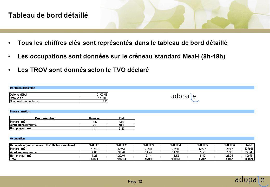 Page 32 Tableau de bord détaillé •Tous les chiffres clés sont représentés dans le tableau de bord détaillé •Les occupations sont données sur le créneau standard MeaH (8h-18h) •Les TROV sont donnés selon le TVO déclaré