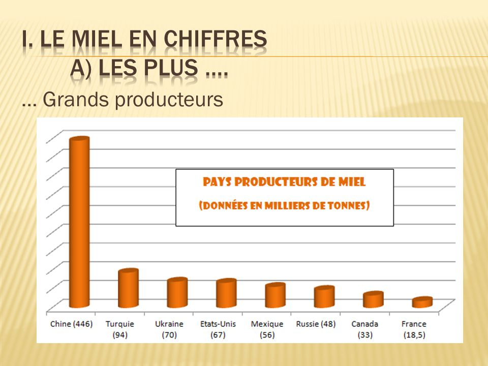 … Grands producteurs