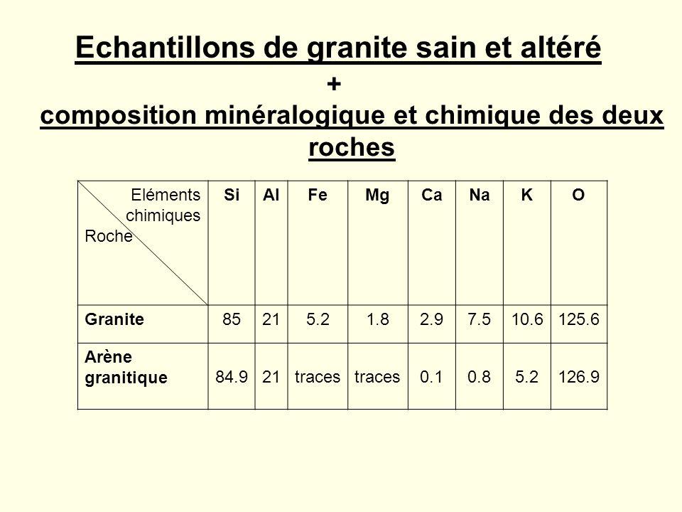 Echantillons de granite sain et altéré Eléments chimiques Roche SiAlFeMgCaNaKO Granite85215.21.82.97.510.6125.6 Arène granitique 84.921traces 0.10.85.2126.9 composition minéralogique et chimique des deux roches +
