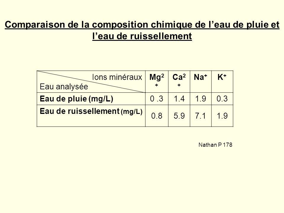 Ions minéraux Eau analysée Mg 2 + Ca 2 + Na + K+K+ Eau de pluie (mg/L)0.31.41.90.3 Eau de ruissellement (mg/L) 0.85.97.11.9 Comparaison de la composit