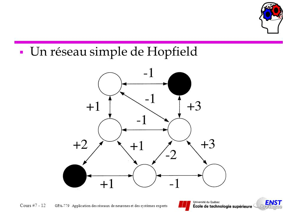 GPA-779 Application des réseaux de neurones et des systèmes experts Cours #7 - 12  Un réseau simple de Hopfield