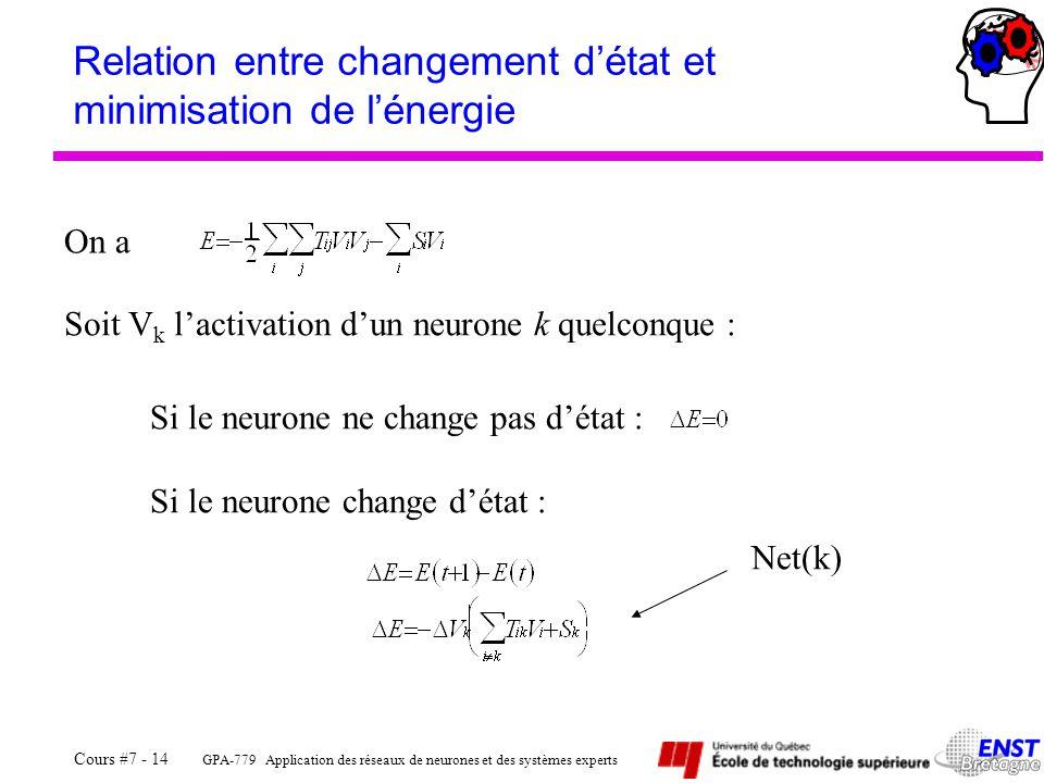 GPA-779 Application des réseaux de neurones et des systèmes experts Cours #7 - 14 Relation entre changement d'état et minimisation de l'énergie On a Si le neurone ne change pas d'état : Si le neurone change d'état : Net(k) Soit V k l'activation d'un neurone k quelconque :