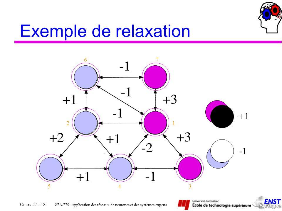 GPA-779 Application des réseaux de neurones et des systèmes experts Cours #7 - 18 7 543 12 +1 6 Exemple de relaxation