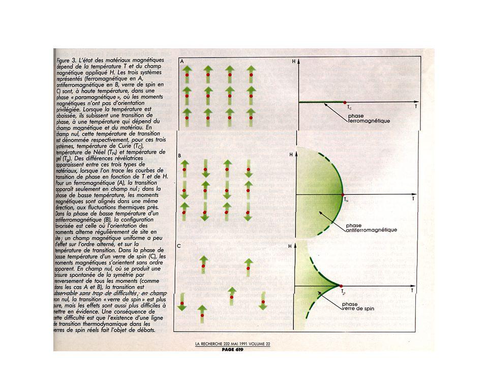 GPA-779 Application des réseaux de neurones et des systèmes experts Cours #7 - 8  Modèle de neurone ViVi VjVj T ij T ji ViVi VjVj T ij