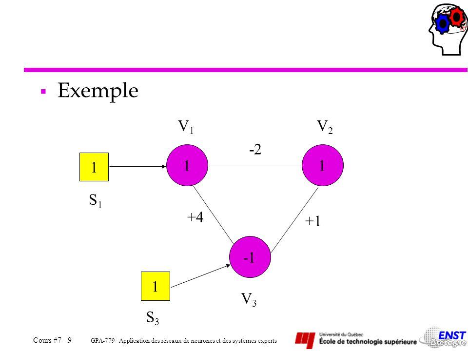 GPA-779 Application des réseaux de neurones et des systèmes experts Cours #7 - 10  Énergie d 'un réseau de Hopfield Le syst è me tend vers son é tat d' é nergie minimal : 1)D é croissance assur é e de la fonction d' é nergie 2)Neurones activ é s à  1 3)Activations calcul é es une à une 4)Attention aux minima locaux (A) !