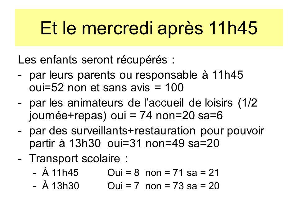Et le mercredi après 11h45 Les enfants seront récupérés : -par leurs parents ou responsable à 11h45 oui=52 non et sans avis = 100 -par les animateurs