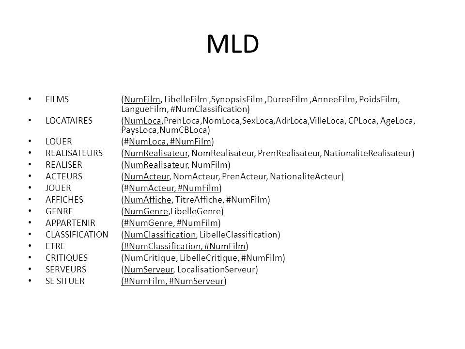 MLD • FILMS (NumFilm, LibelleFilm,SynopsisFilm,DureeFilm,AnneeFilm, PoidsFilm, LangueFilm, #NumClassification) • LOCATAIRES (NumLoca,PrenLoca,NomLoca,