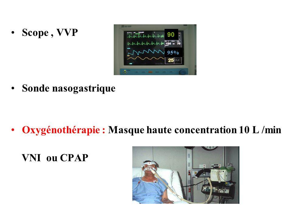 •Scope, VVP •Sonde nasogastrique •Oxygénothérapie : Masque haute concentration 10 L /min VNI ou CPAP 95% 90