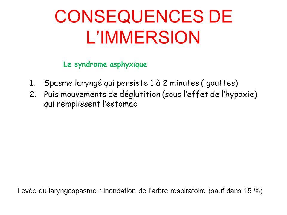 1.Spasme laryngé qui persiste 1 à 2 minutes ( gouttes) 2.Puis mouvements de déglutition (sous l'effet de l'hypoxie) qui remplissent l'estomac Levée du
