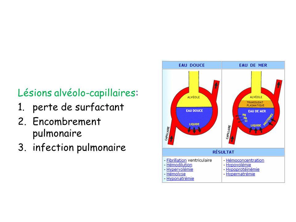 Conséquences secondaires 1.Hypothermie: –perte calorique vers l'extérieur: interface peau-eau –Perte calorique de l'intérieur: interface Milieu int-eau 2.Instabilité hémodynamique: –Hypoxie, hypothermie, IDM, stress catéch, –Bas débit cardiaque: hypovolémie, diarrhée osmotique 3.Troubles hydroélectrolytiques: –Hyponatrémie et ou hyperNa+, hypoK+ –Acidose métabolique: hypoxie, clonies –Troubles de l'hémostase: CIVD, coagulapathie 4.Troubles Neurologiques: Pronostic –HTIC, œdème cérébral –Cause et conséquence –Hypoxie 5.Troubles Infectieux: –Origine de l'eau inhalée: bactéries, corps étrangers..